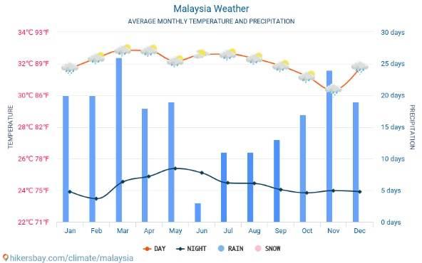 climograma de Indonesia o Malasia