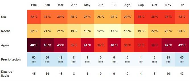 Clima Skeleton Coast