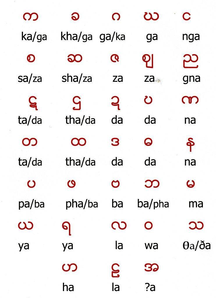 alfabeto birmano
