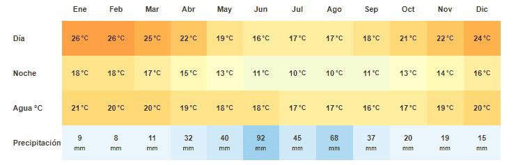 climograma ciudad del cabo