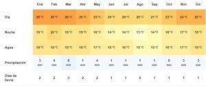 Clima en Lüderitz