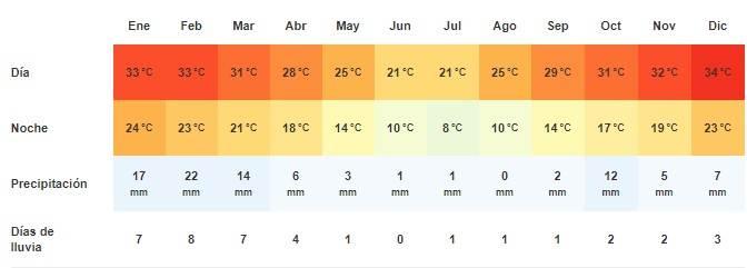 Clima en Mariental