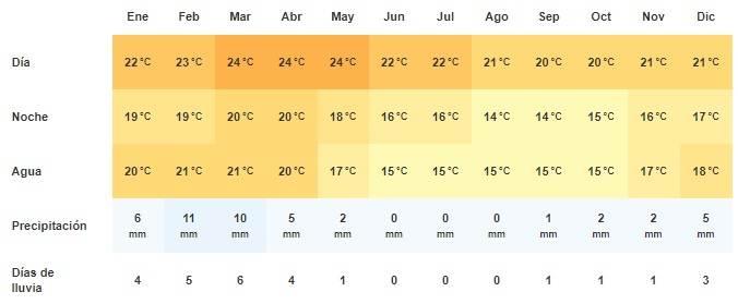Clima en Swakopmund