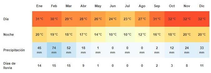 Damaraland climograma