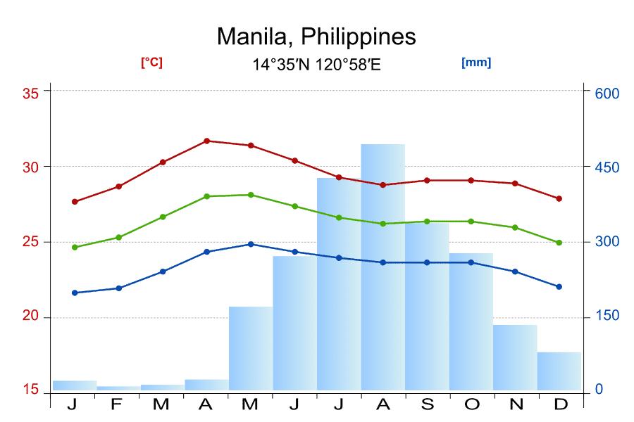 climograma Filipinas