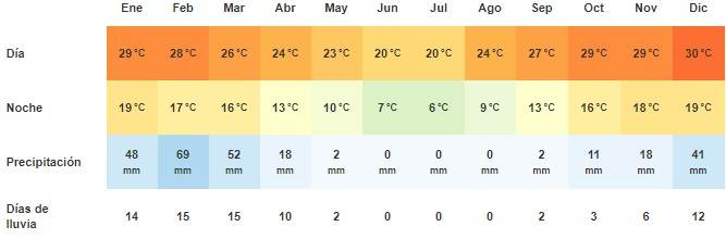 Clima en Windhoek