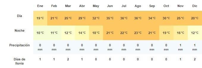 climograma El Cairo