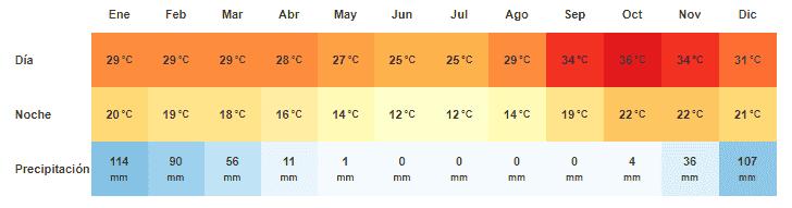 clima en las cataratas Victoria